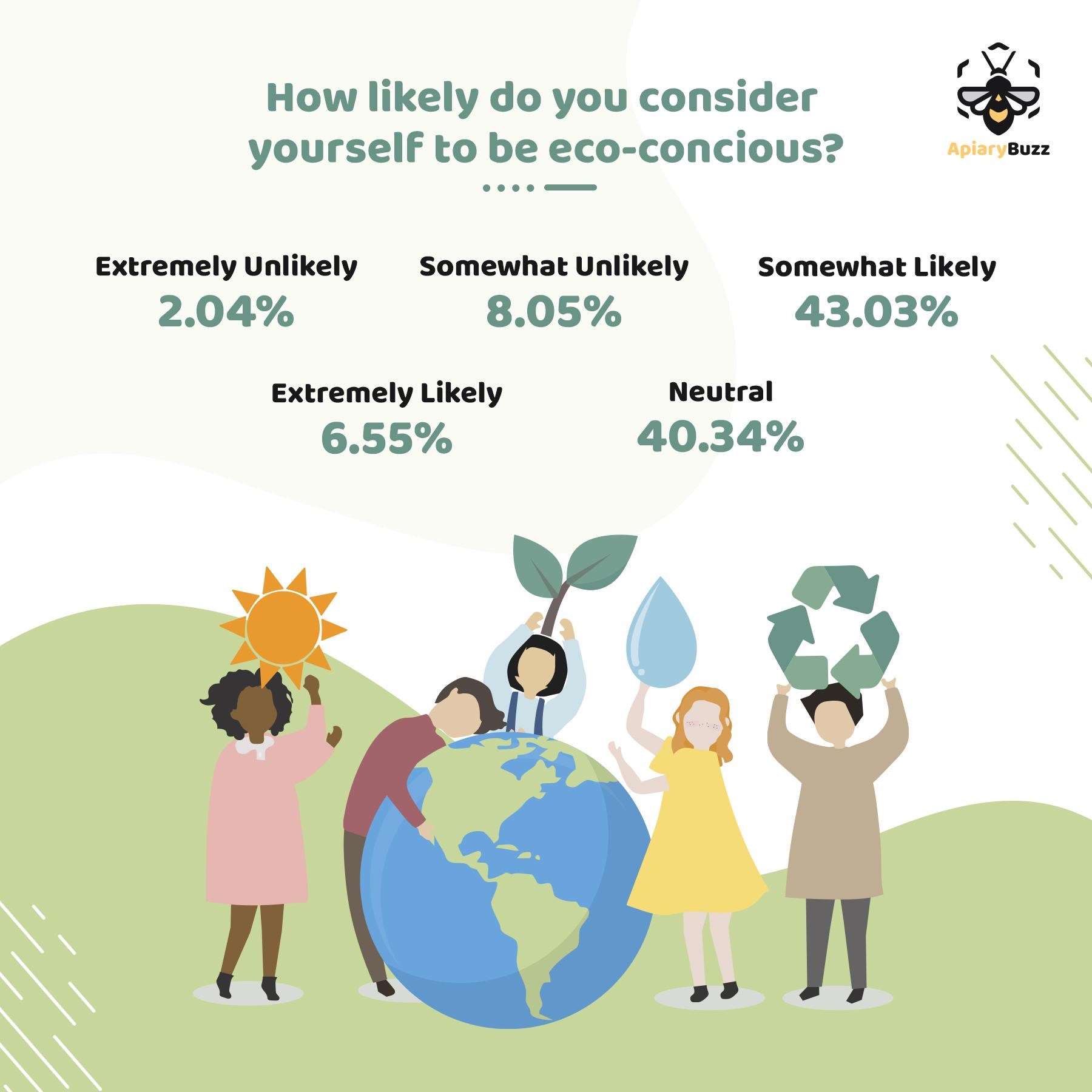 Are Singaporeans' Eco-conscious?